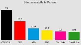 Die Stimmenanteile in Prozent im 19. Deutschen Bundestag auf Grundlage des vorläufigen amtlichen Endergebnisses