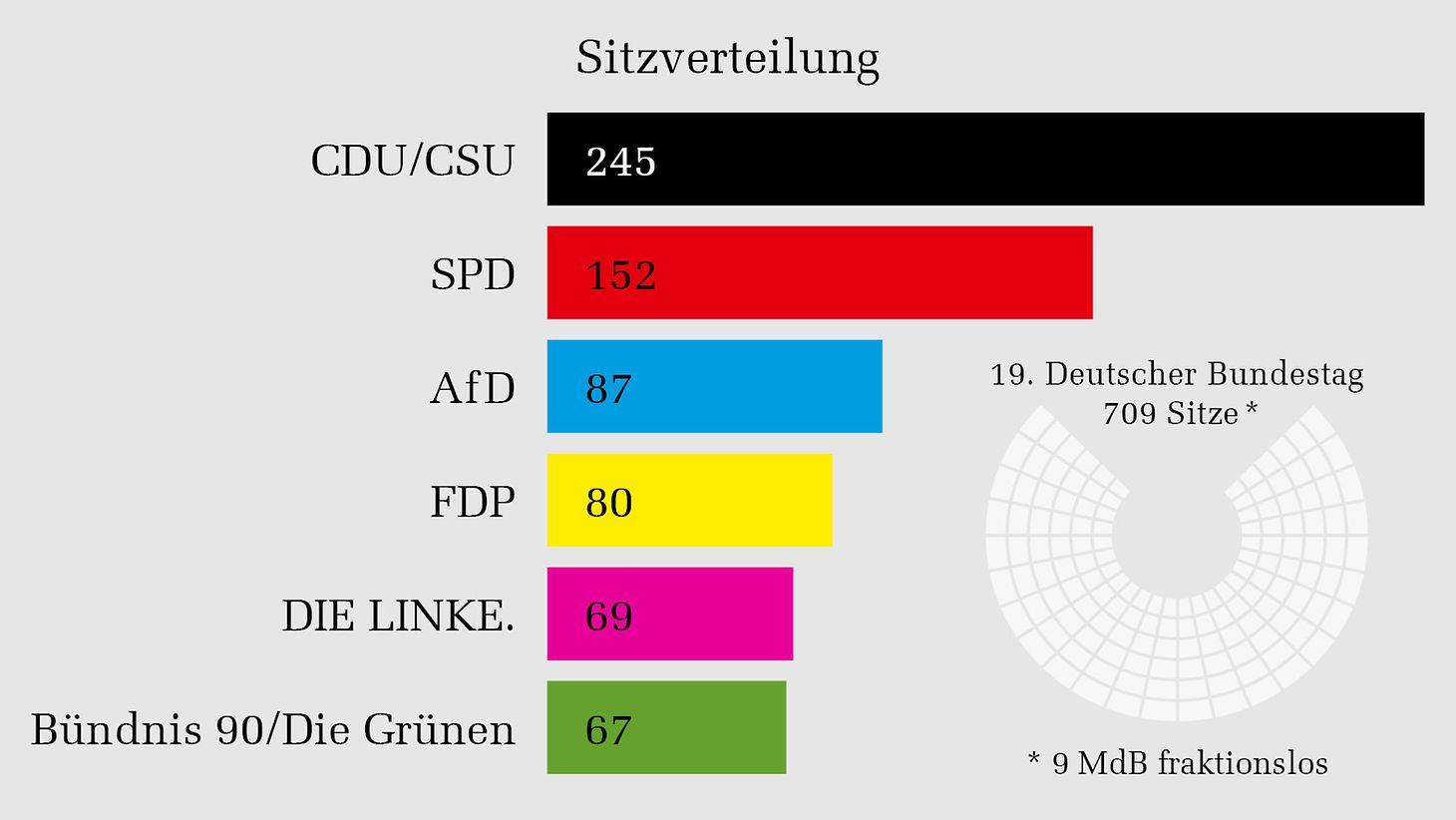Deutscher Bundestag - Fraktionen im Deutschen Bundestag