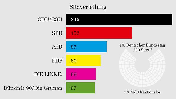 Die Sitzverteilung im 19. Deutschen Bundestag auf Grundlage des vorläufigen amtlichen Endergebnisses